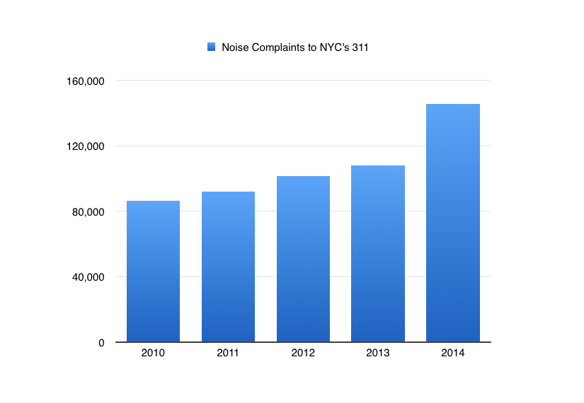 Noise Complaints to NYC 311 2010 - 2014