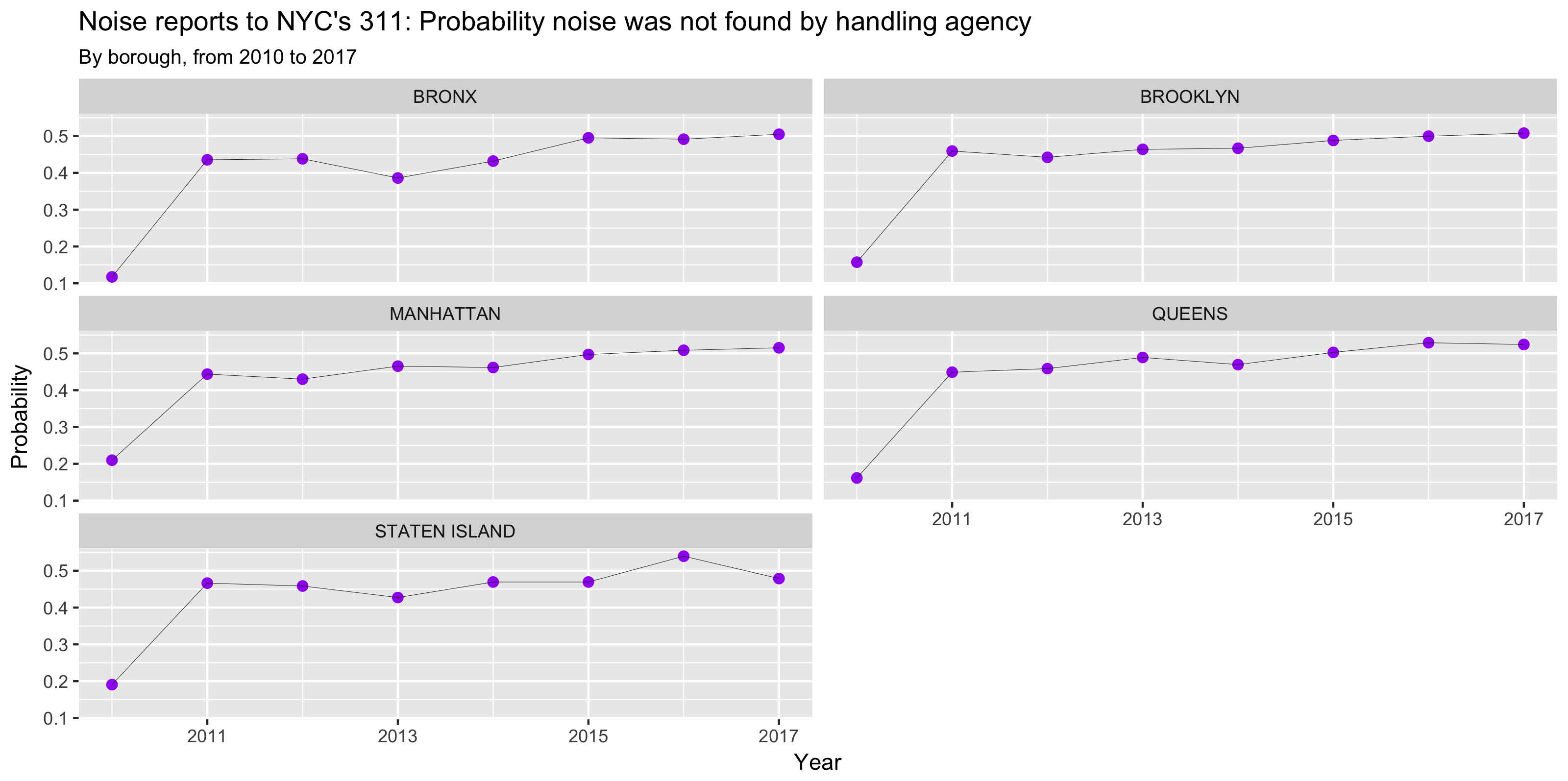 Probability noise not found, by boro. 2004 to 2017