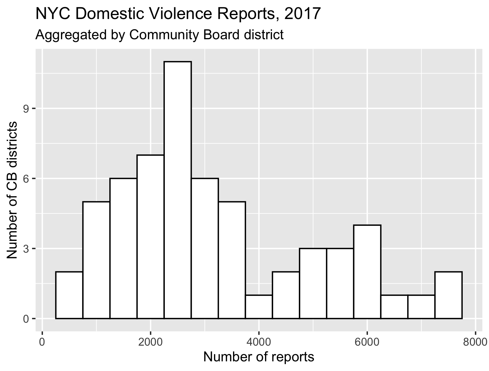 NYC Domestic Violence reports by Community Board 2017