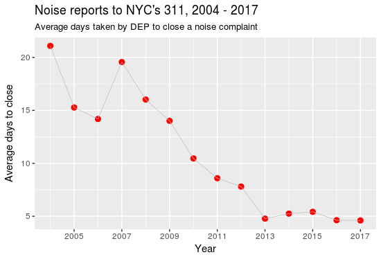 NYC Noise 2004 to 2017, DEP close out times