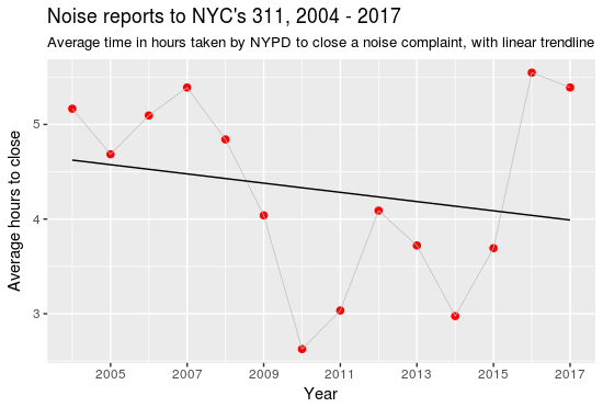 NYC Noise 2004 to 2017 NYPD Close Out Times with linear trend
