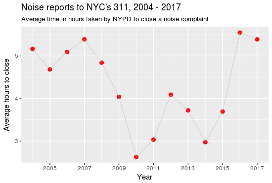 NYC Noise 2004 to 2017, by NYPD average closeout time
