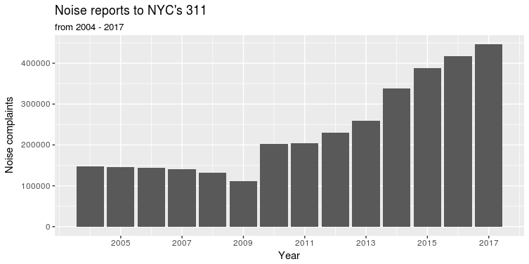 NYC Noise 2004 to 2017 barchart