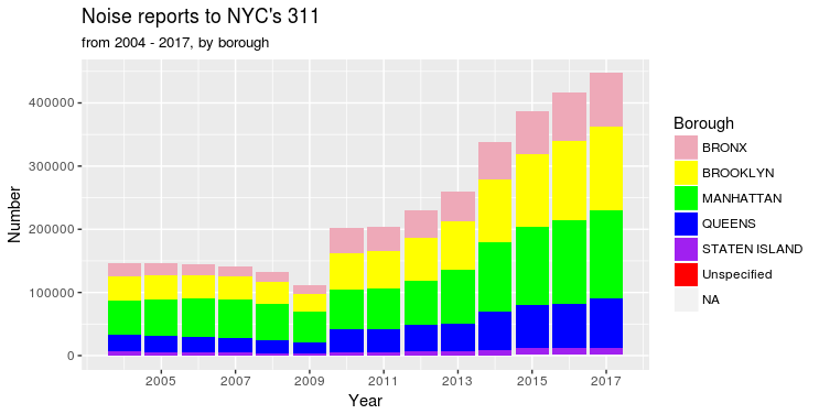 NYC Noise 2004 to 2017, by year and by borough