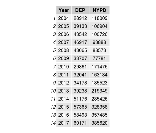 NYC Noise 2004 to 2017, by year and top handling agencies - table