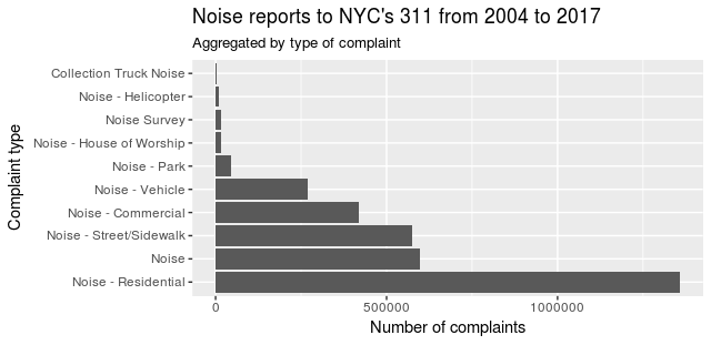 NYC Noise reports to 311 2004 to 2017, by noise type