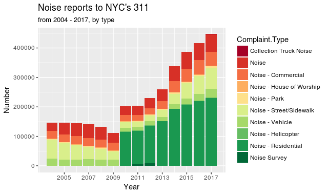 NYC Noise 2004 to 2017, by year and top 10 types of noise
