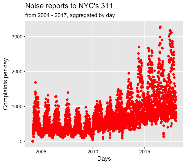 NYC Noise 2004 to 2017 aggregated by day