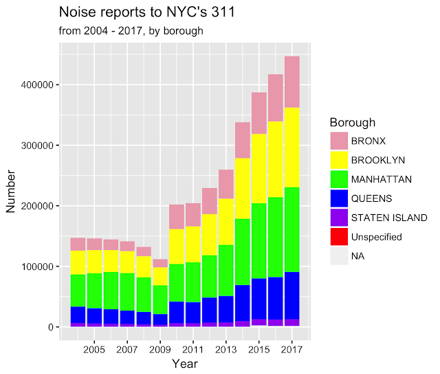 NYC Noise 2004 to 2017 - by borough