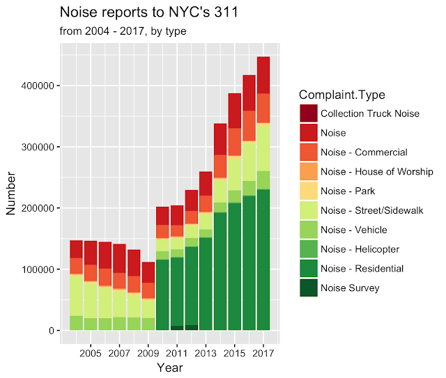 NYC Noise 2004 to 2017, by type of noise by year