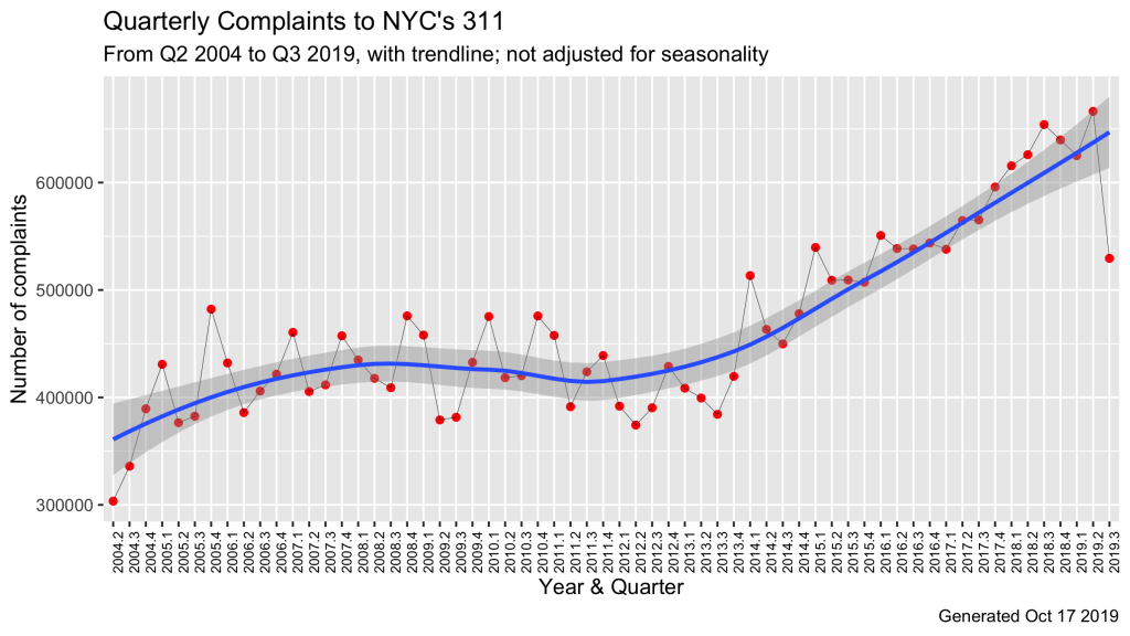 Quarterly Complaints to NYC 311, Q2 2004 to Q3 2019