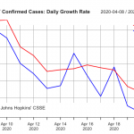 Daily growth rate Covid-19 US & NY