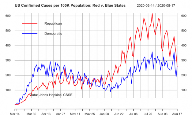 R & B: Outcomes of Public Health Policy in Red and Blue States