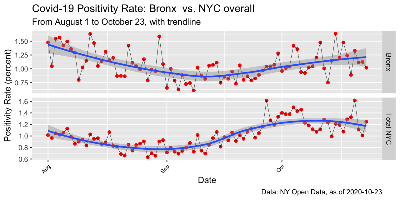Covid-19: NYC Positivity Rates By Borough, to 10.23.20