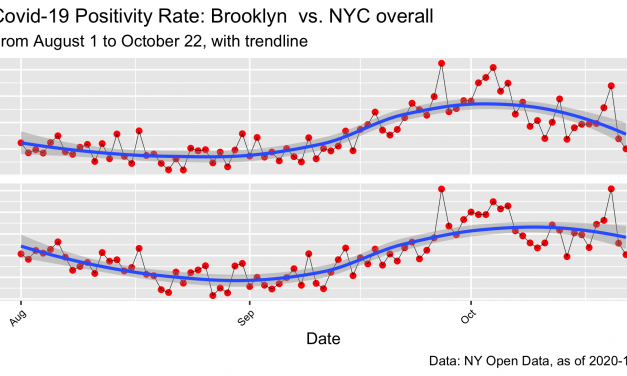 Covid-19: NYC Positivity Rates By Borough, to 10.22.20