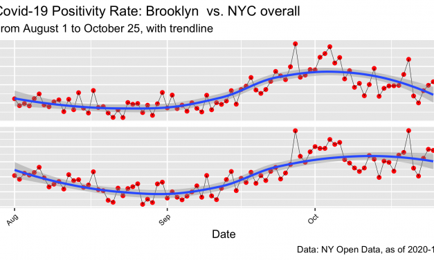 Covid-19: NYC Positivity Rates By Borough, to 10.25.20