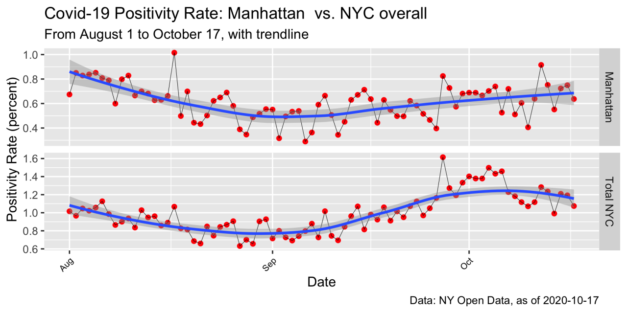 Covid-19: NYC Positivity Rates By Borough, to 10.17.20