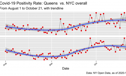 Covid-19: NYC Positivity Rates By Borough, to 10.21.20