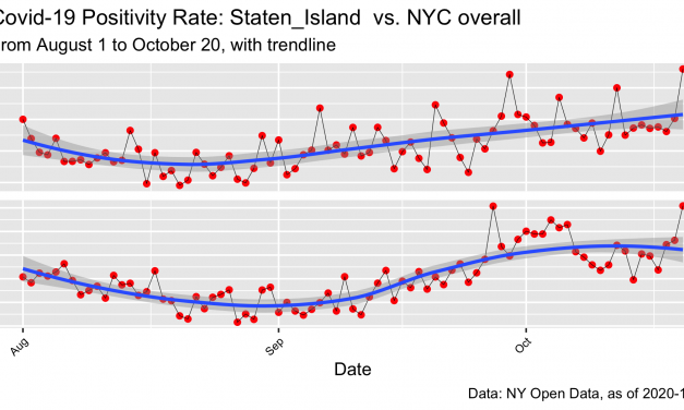 Covid-19: NYC Positivity Rates By Borough, to 10.20.20