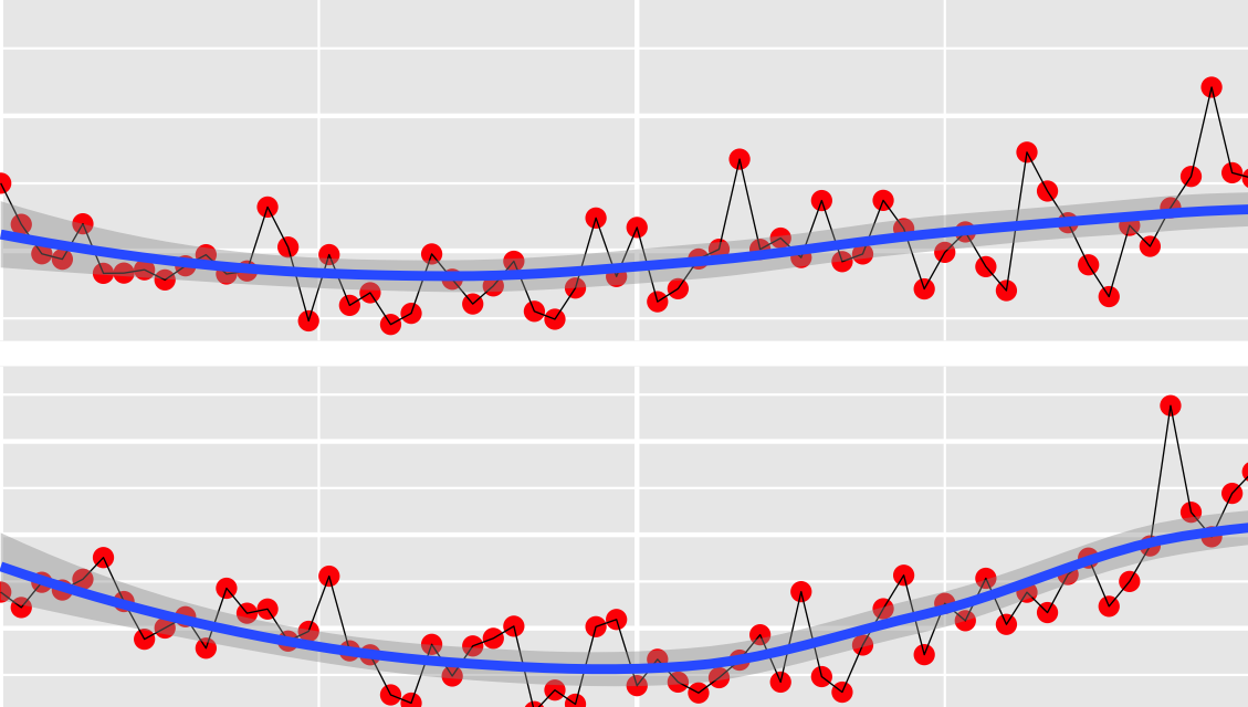 Covid-19 NYC Daily Positivity Rates By Borough